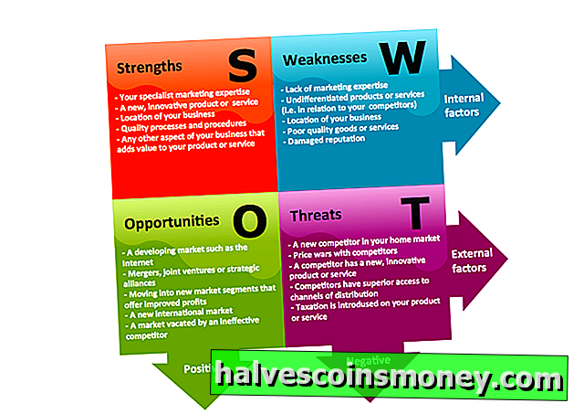 SWOT-analyse af en marketingstrategi