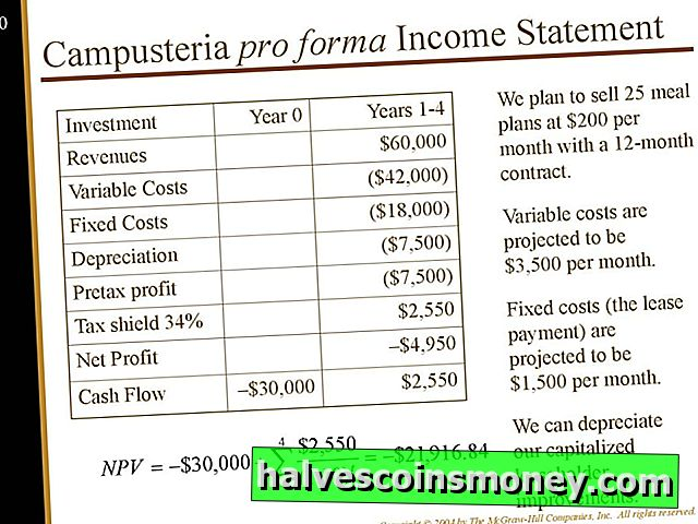Retained Earnings & Pro Forma Analysis